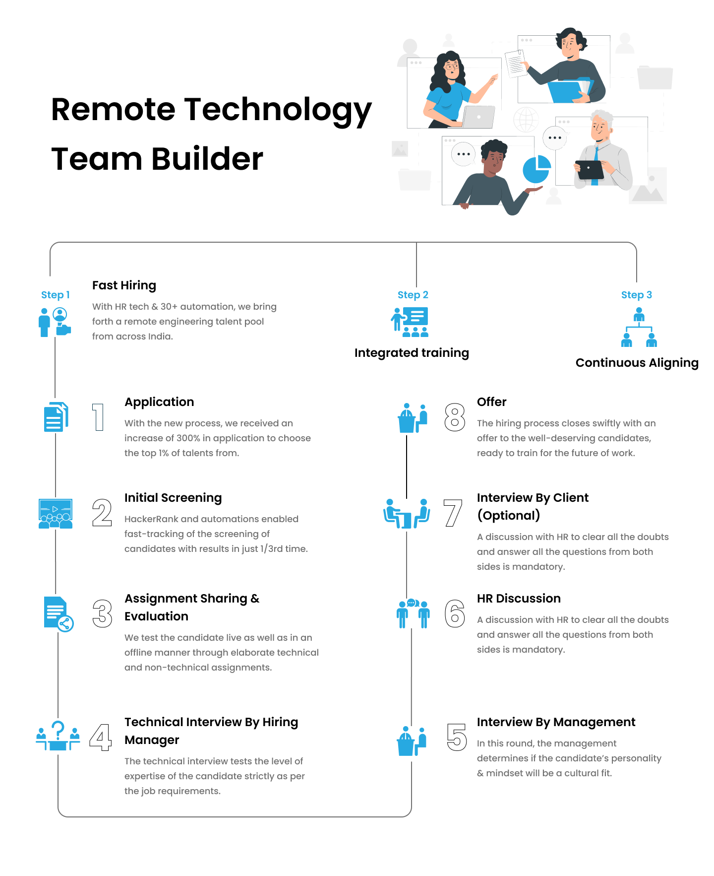 Remote Technology Team Builder